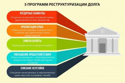 варианты реструктуризации